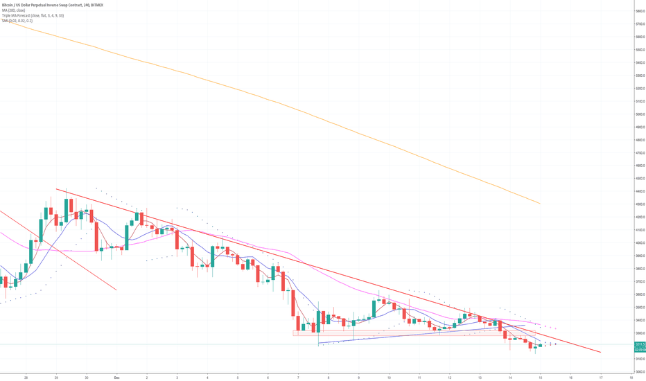 XBTUSD: Bitcoin Daily Update (day 285)