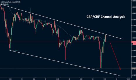 GBPCHF: GBP/CHF Sell Trade Analysis