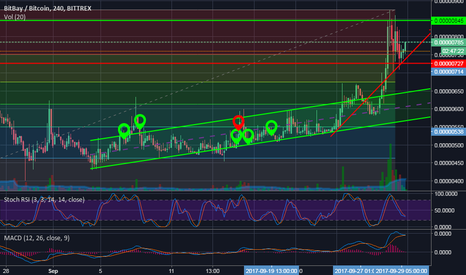 BAYBTC: $BAY - long-term no-brainer hold!
