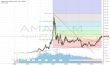 AMAT: Applied Materials: time to buy stocks?