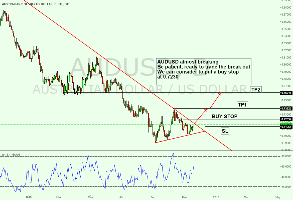 AUDUSD DAILY TRIANGLE ENDING