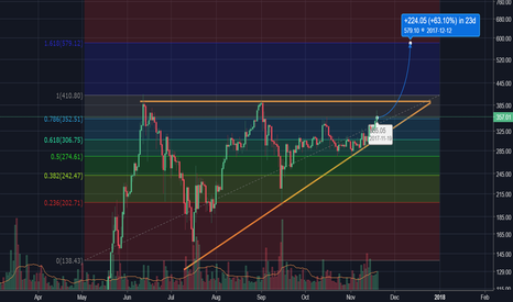 ETHUSD: ETH/USD approaching asc tri, breakout to $580