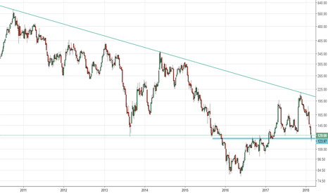 BANKINDIA: Bank of india - resisted at trendline, in accumulate zone w log