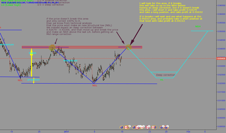 NZDCAD: Structural and Order flow analysis