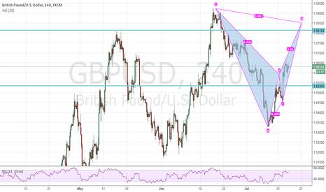 GBPUSD: GBPUSD Bat pattern potential completion