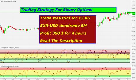 EURUSD: Scalping Pro strategy for Binary Options Profit 380 USD