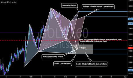 GOLD: May trading idea on the GOLD.