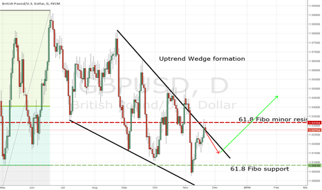GBPUSD: GBPUSD - Wedge on daily