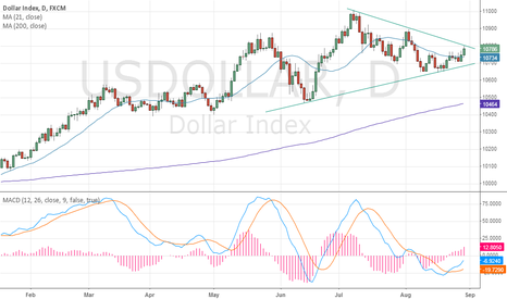 USDOLLAR: USDX - Major breakout in play