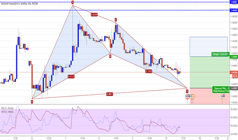 GBPUSD: GBPUSD 60M - Potential Bat Pattern Long @ 1.4387