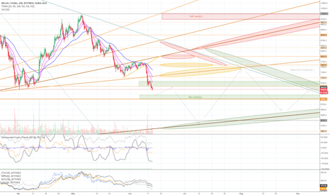 BTCUSD: June 13 - Bitcoin resistance/support levels & buy/sell zones
