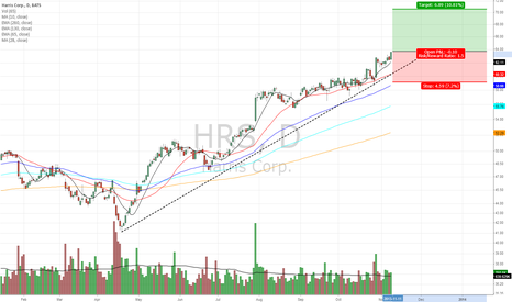 HRS: Strong performance and volume