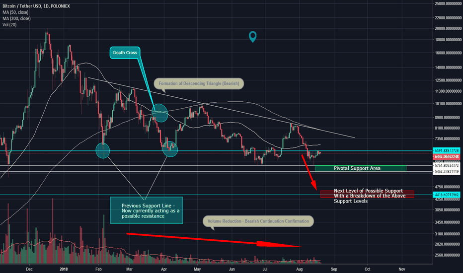 BTCUSDT: Bearish Bitcoin (XBTUSD, BTCUSD) (Short)