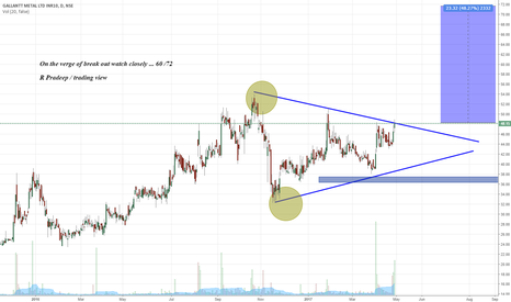 GALLANTT: On the verge of break out watch closely ... 60 /72