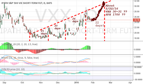 VXX: VXX suggests SPX 1700, on/about 2-22-16