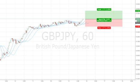 GBPJPY: Go long