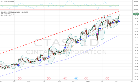 CTAS: CTAS is a long-term hold as long as it stays above MA50.