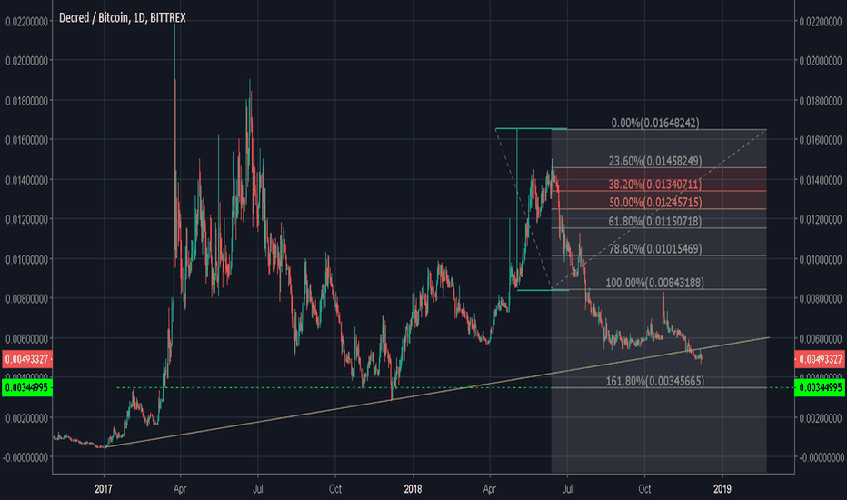 DCRBTC: if you like Fibonacci and EW then you'll look to buy DCR at 0035