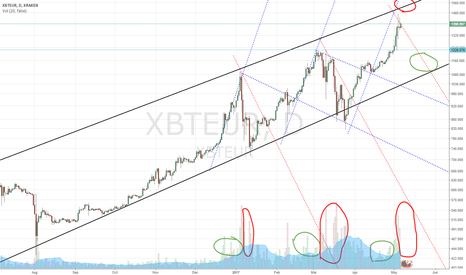 XBTEUR: BTC playing at the top of the bullish channel