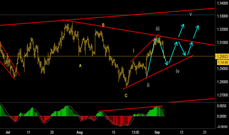USDCAD: Looking for an upside move.