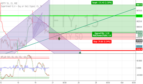 NIFTY: Get ready for long support near 8750 (Accumulating)