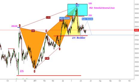 SBIN: SBIN - Patience like M.B. Trade H & S below 279