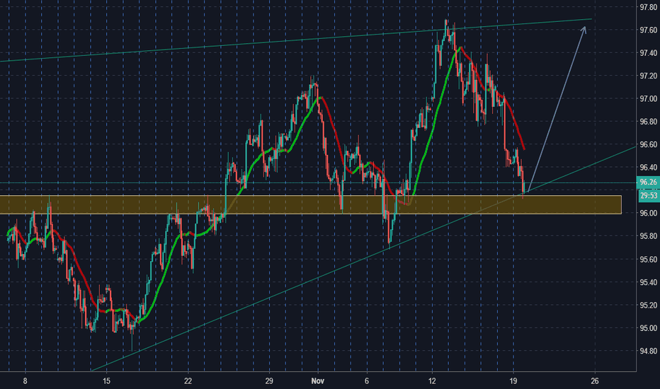 DXY: index dollaro probabile cambio tendenza!