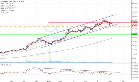 CC: CC - Upward channel breakdown short from $38.13 to $30.74