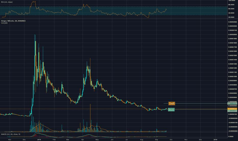 XVGBTC: Buy $XVG or stay away?
