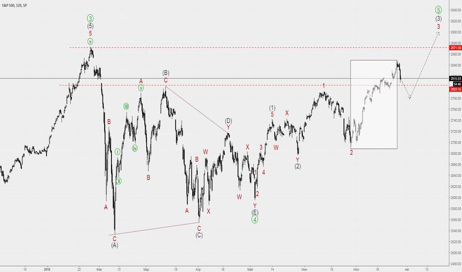 SPX: S&P 500 рассмотрим фондовый рынок США