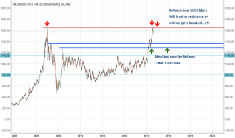 RELIANCE: Reliance: Medium ter view