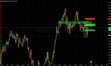 NZDJPY: NZDJPY Short Trend Continuation