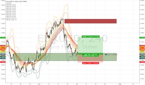 EURUSD: EURUSD long (short-term)