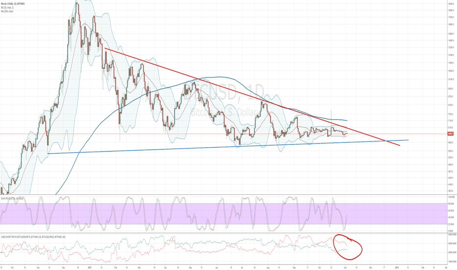 BTCUSD: Decision time approaching very soon