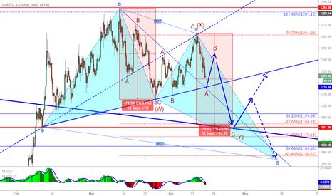 XAUUSD: XAU/USD: Gold correction continues!