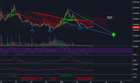 TRSTBTC: TRST BULLISH ON THE DAILY