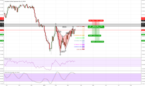 CADJPY: CADJPY short entry based on structure and bat pattern