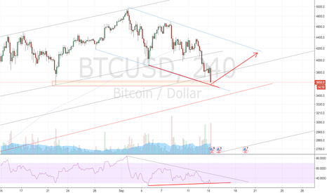 BTCUSD: TIme to bounce