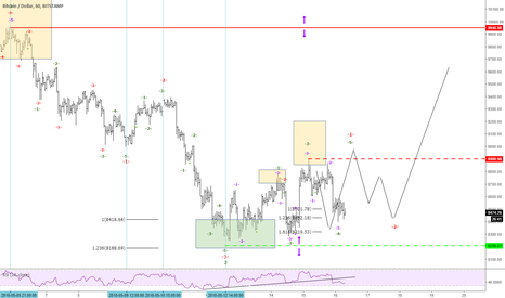 BTCUSD: CRYPTO of the week BTCUSD visiting motive structures variations