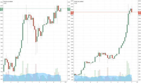 BTCUSD: Growth comparison - BTC x ETH against the dollar, past 7,5 days
