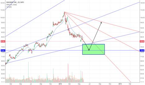 WMT: Approaching reversal zone