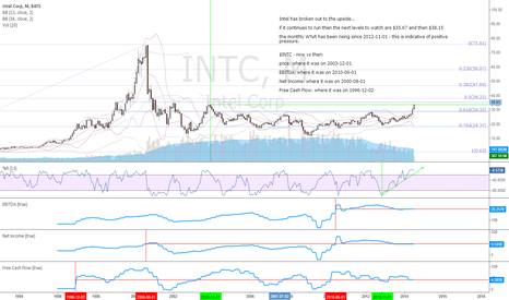 INTC: $INTC - monthly chart