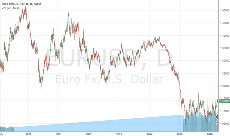 EURUSD: Forecast for 11-15 April 2016