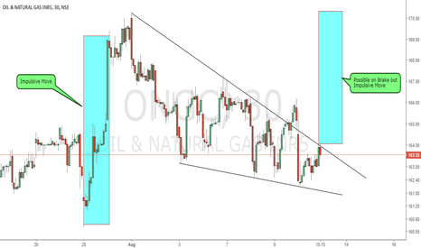 ONGC: Possible One more Impulsive Move on Brake out