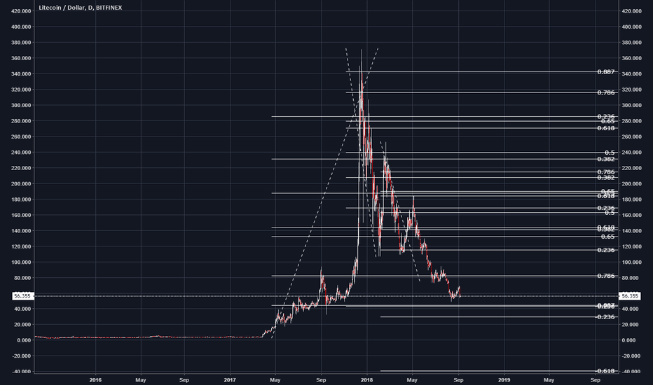 LTCUSD: LTC/USD...Feelin' Kinda Light...