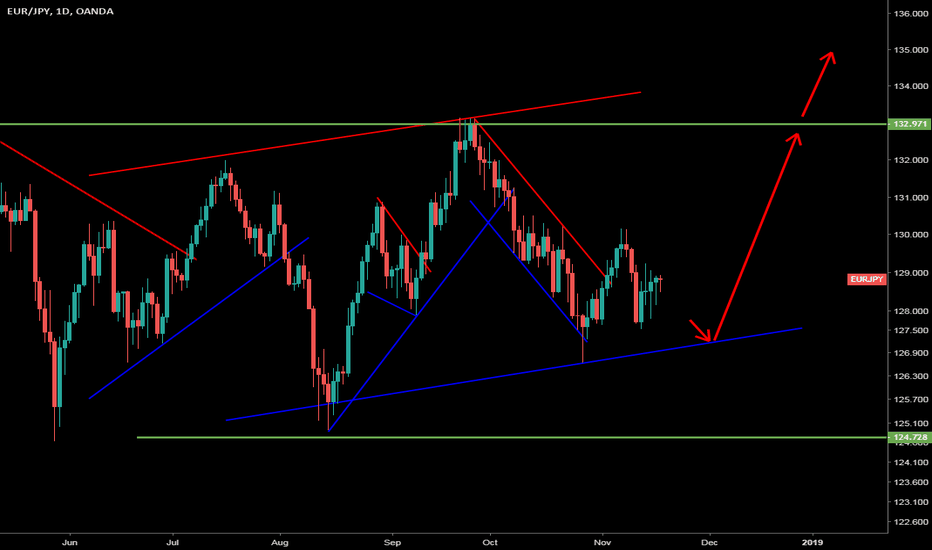 EURJPY: EURJPY Weekly Forex Forecast 18th November to 24th November