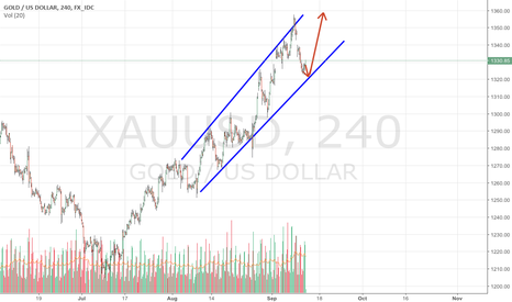 XAUUSD: Dollar, oil and desperate BoE