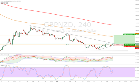 GBPNZD: GBPNZD WILL OR NOT