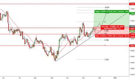 GBPCAD: GBPCAD - Potential Long