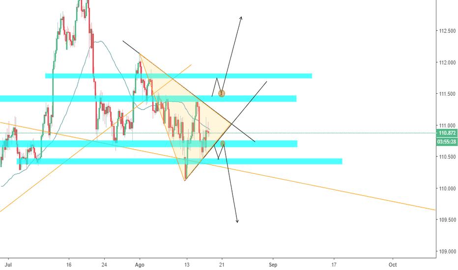 USDJPY: Patrón de triángulo en USDJPY